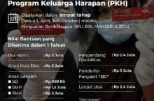 PKH, Bantuan Sembako dan Bansos Tunai 2021 Resmi Diluncurkan Pemerintah