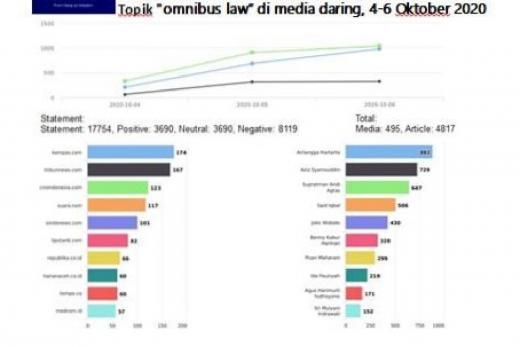 KUDU: Ada 17.754 Pernyataan terkait Omnibuslaw Ciptaker di Internet