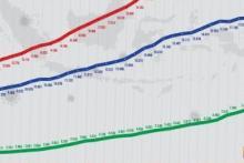 Jumlah Kasus Positif Covid-19 di Lampung Naik