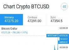 Dollar AS Turun Tipis, Bitcoin Naik Terus
