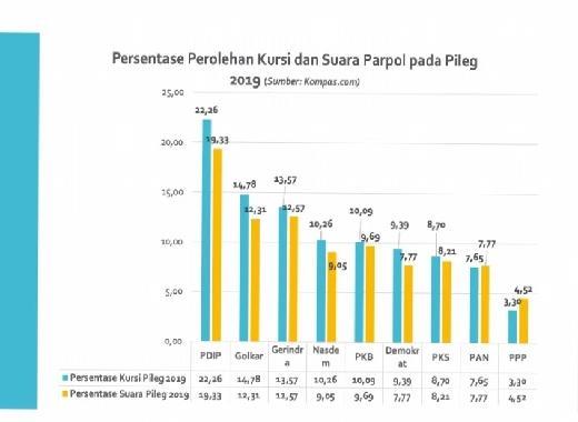 PDIP Bisa Usung Capres 2024 Tanpa Koalisi, Ganjar atau Puan?