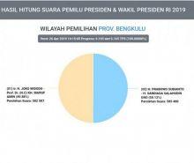 Real Count KPU Bengkulu 100%, Prabowo-Sandi Unggul 50.13 Persen dari Jokowi-Amin
