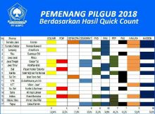 Jagoan PDIP dan Gerindra Nyungsep, Nasdem, PAN, PKS dan Golkar Berjaya di 17 Pilgub 2018