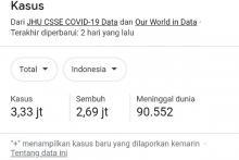 DPR Minta Pemerintah Mitigasi Lonjakan Kasus Covid-19 di Luar Jawa-Bali